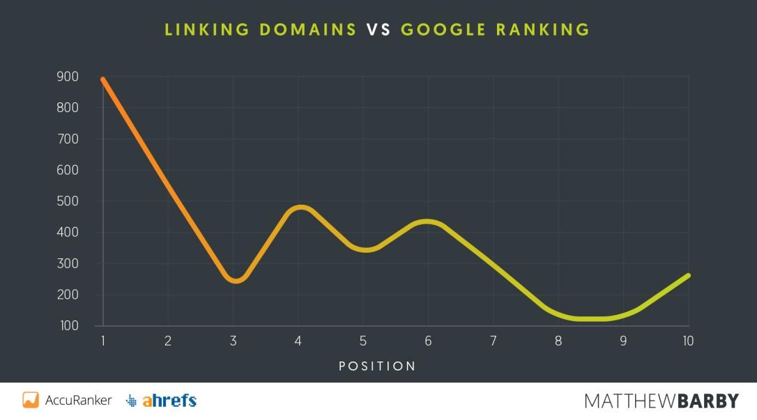 Linking-Domains-vs-Position.jpg